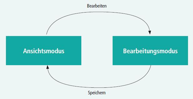 Abbildung 4: Wechsel zwischen Ansichts- und Bearbeitungsmodus in einem klassischen Wiki