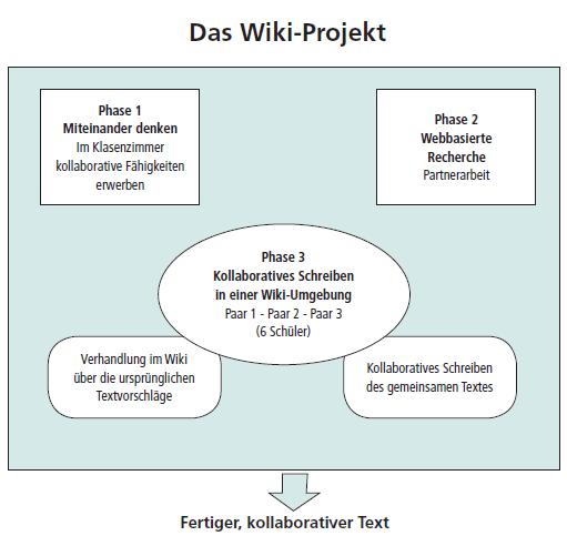 Abbildung 1: Die Phasen des bildungswissenschaftlichen Wiki-Projekts