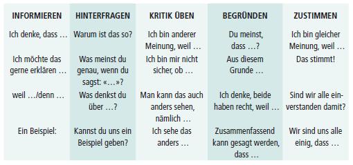 Tabelle 1: Beispiele für Satzeröffnungen