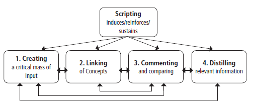 Abbildung 1: ABAHCOCOSUCOL-Modell nach Notari (2006)